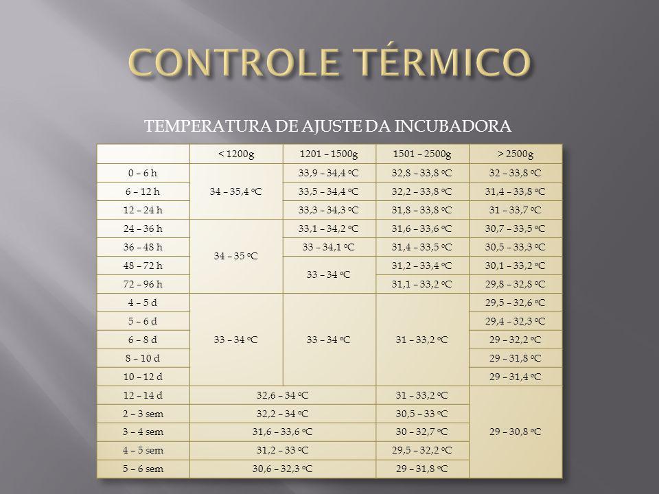 TEMPERATURA DE AJUSTE DA INCUBADORA