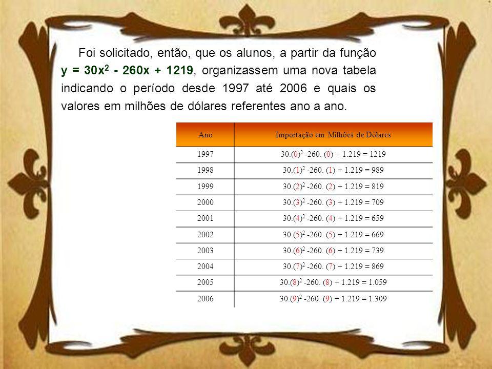 AnoImportação em Milhões de Dólares 199730.(0) 2 -260. (0) + 1.219 = 1219 199830.(1) 2 -260. (1) + 1.219 = 989 199930.(2) 2 -260. (2) + 1.219 = 819 20