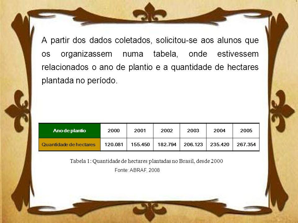 Ano de plantio200020012002200320042005 Quantidade de hectares120.081155.450182.794206.123235.420267.354 Tabela 1: Quantidade de hectares plantadas no