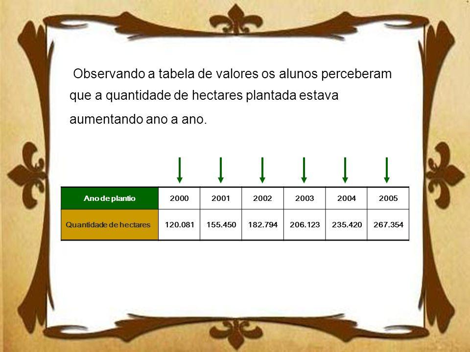 Observando a tabela de valores os alunos perceberam que a quantidade de hectares plantada estava aumentando ano a ano. Ano de plantio20002001200220032