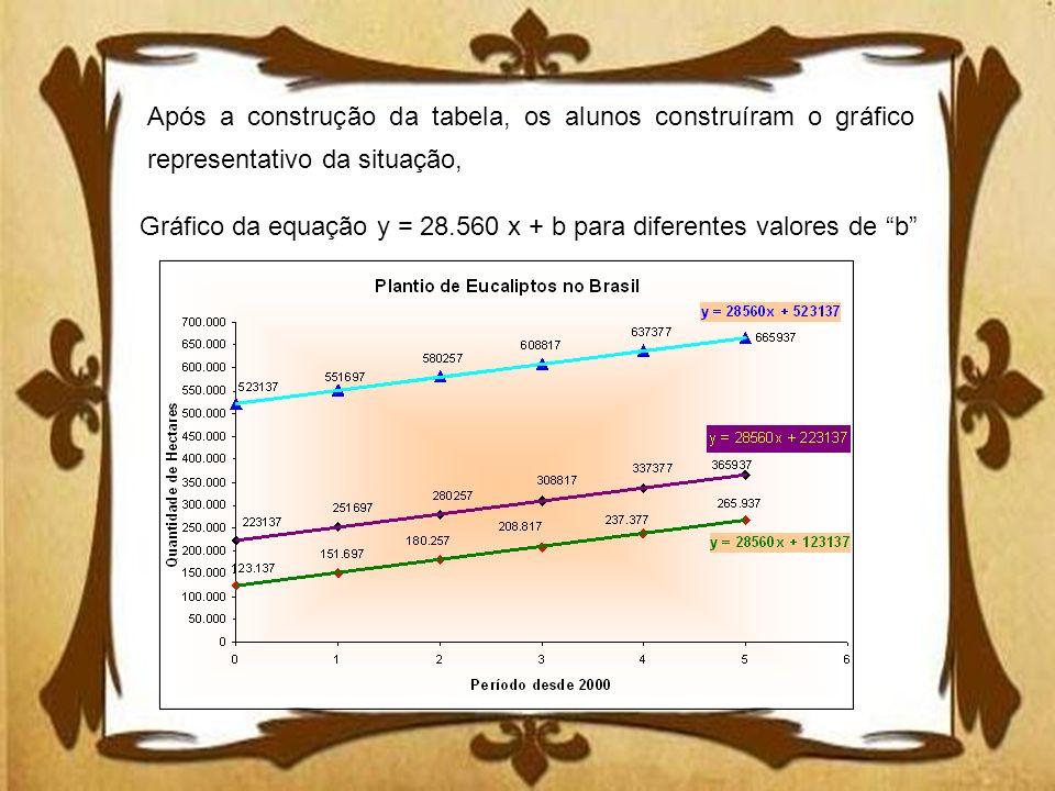 Gráfico da equação y = 28.560 x + b para diferentes valores de b Após a construção da tabela, os alunos construíram o gráfico representativo da situaç