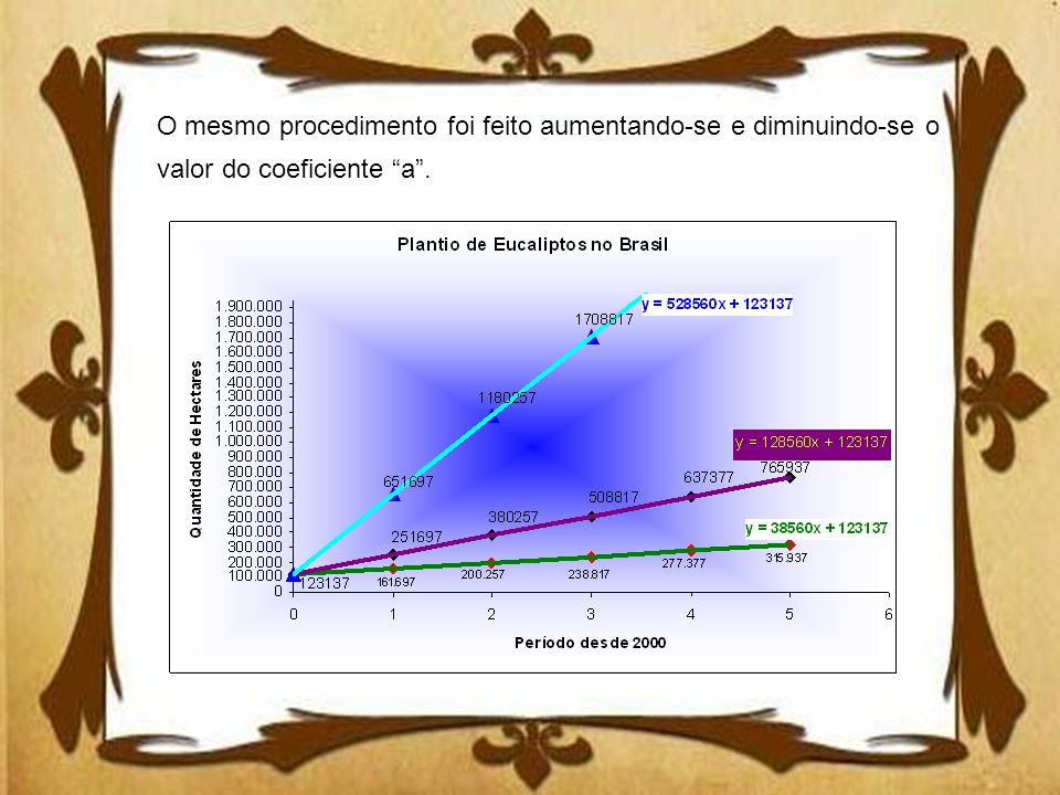 O mesmo procedimento foi feito aumentando-se e diminuindo-se o valor do coeficiente a.
