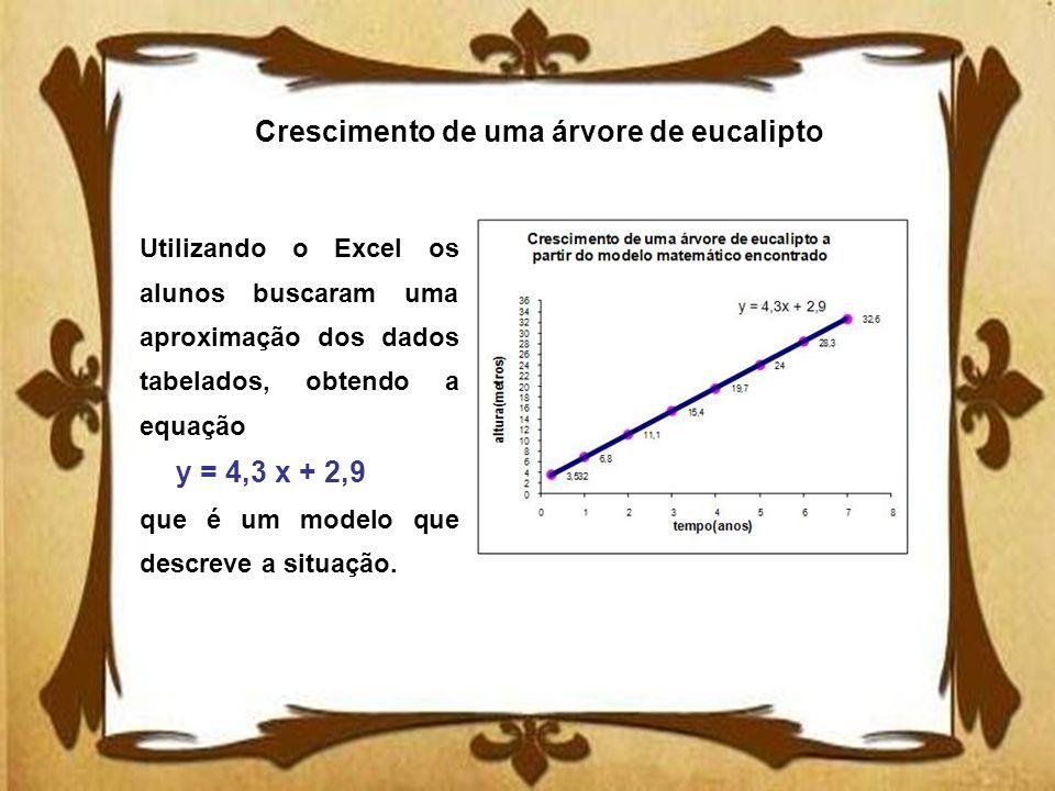 Crescimento de uma árvore de eucalipto Utilizando o Excel os alunos buscaram uma aproximação dos dados tabelados, obtendo a equação y = 4,3 x + 2,9 qu