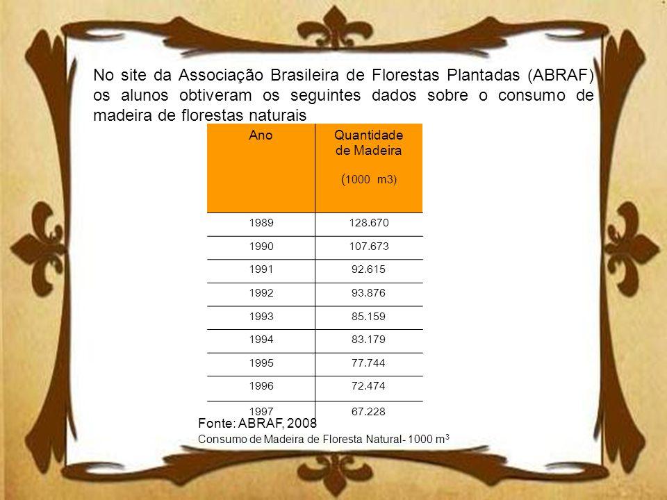 No site da Associação Brasileira de Florestas Plantadas (ABRAF) os alunos obtiveram os seguintes dados sobre o consumo de madeira de florestas naturai
