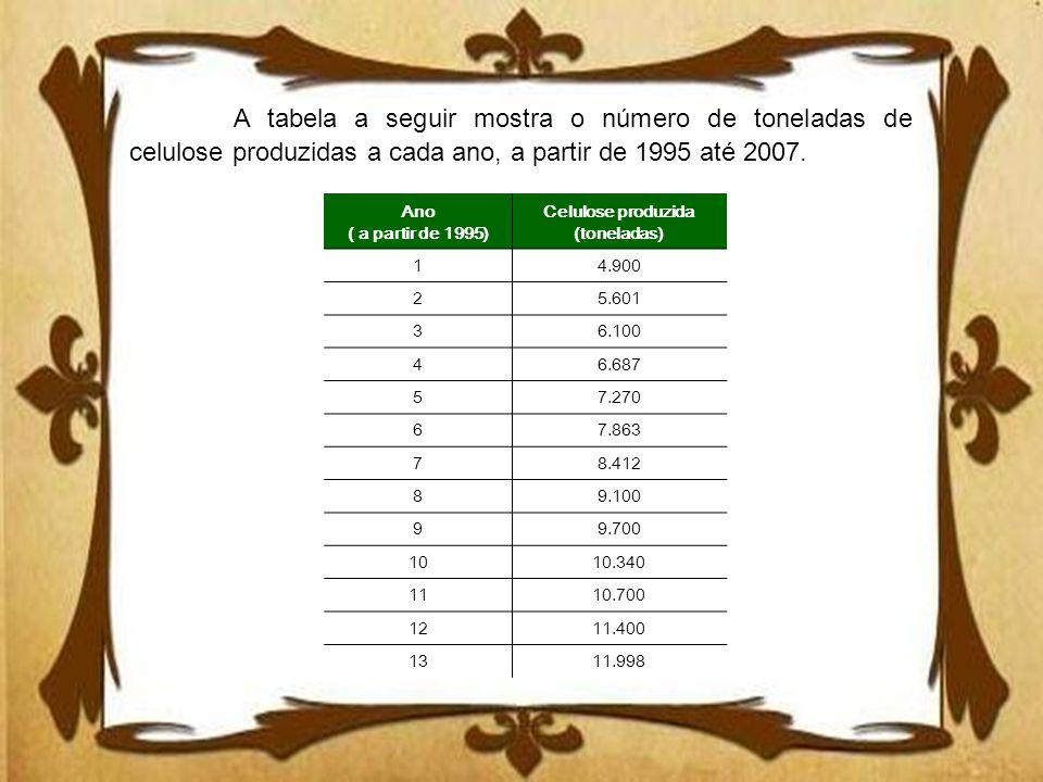 Ano ( a partir de 1995) Celulose produzida (toneladas) 14.900 25.601 36.100 46.687 57.270 67.863 78.412 89.100 99.700 1010.340 1110.700 1211.400 1311.