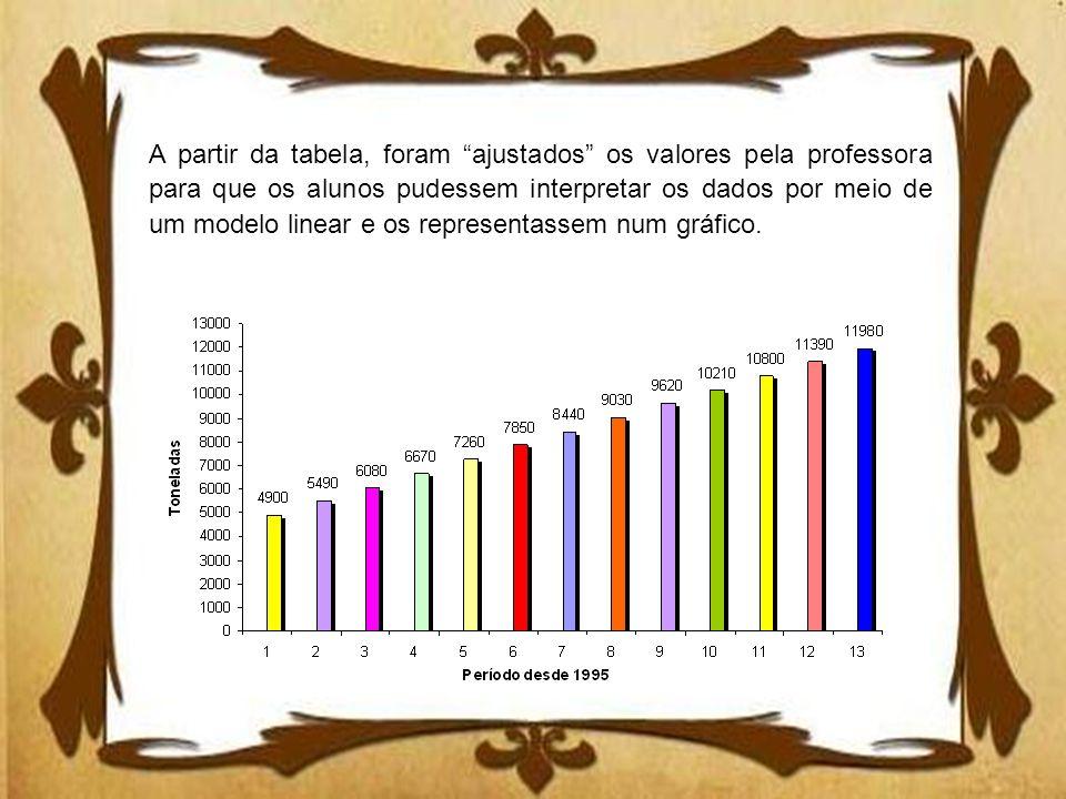 A partir da tabela, foram ajustados os valores pela professora para que os alunos pudessem interpretar os dados por meio de um modelo linear e os repr