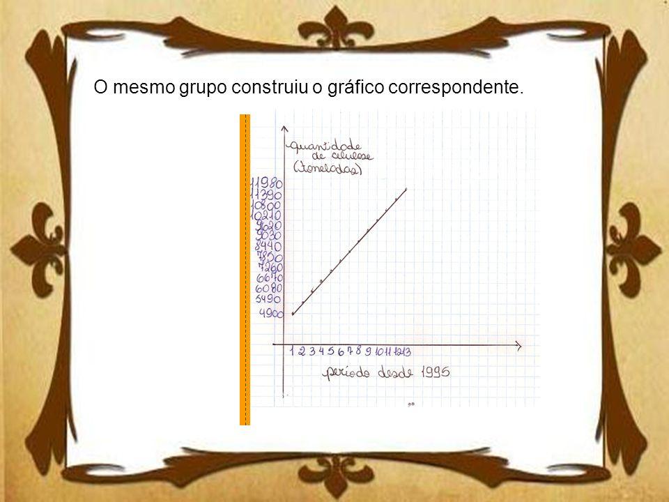 O mesmo grupo construiu o gráfico correspondente.