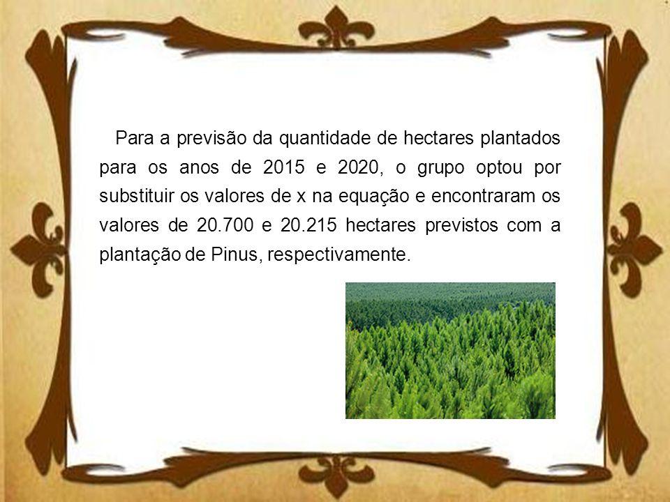 Para a previsão da quantidade de hectares plantados para os anos de 2015 e 2020, o grupo optou por substituir os valores de x na equação e encontraram