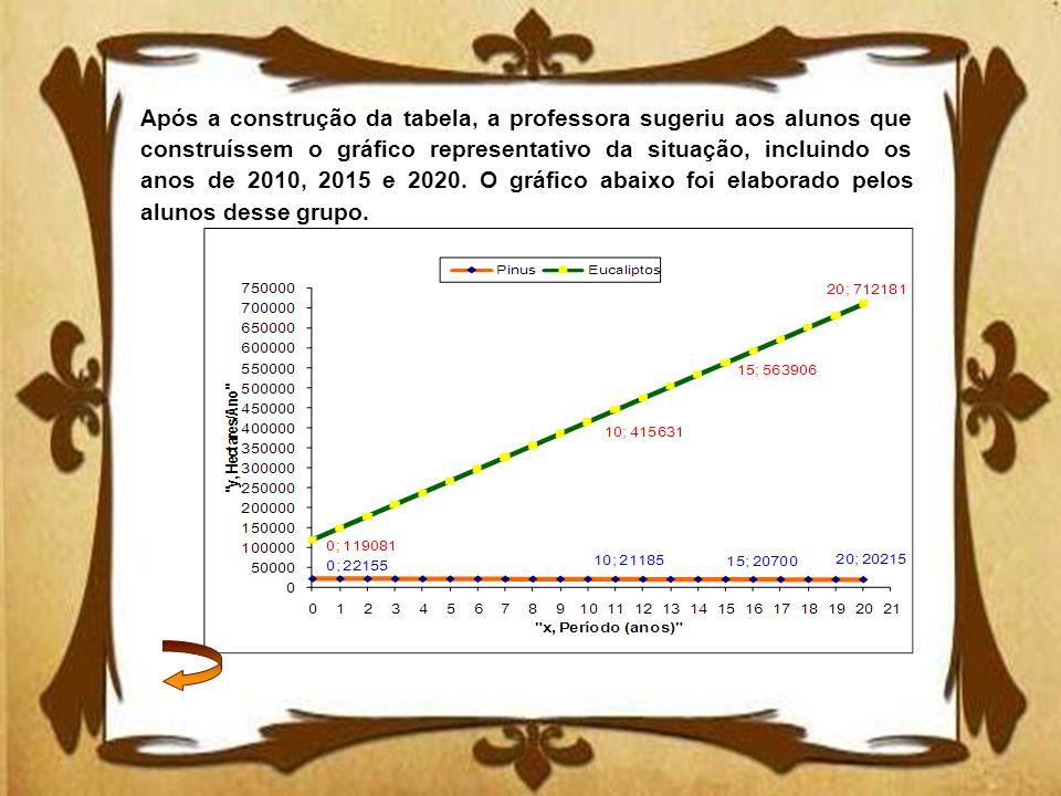 Após a construção da tabela, a professora sugeriu aos alunos que construíssem o gráfico representativo da situação, incluindo os anos de 2010, 2015 e