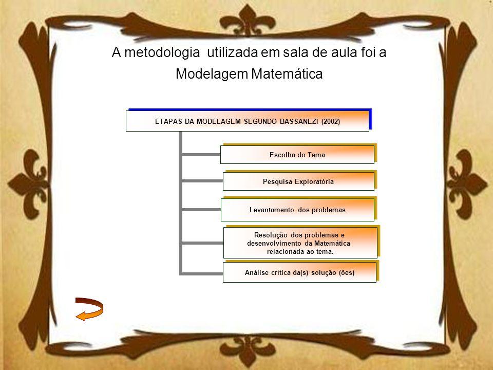 ETAPAS DA MODELAGEM SEGUNDO BASSANEZI (2002) Escolha do Tema Pesquisa Exploratória Levantamento dos problemas Resolução dos problemas e desenvolviment