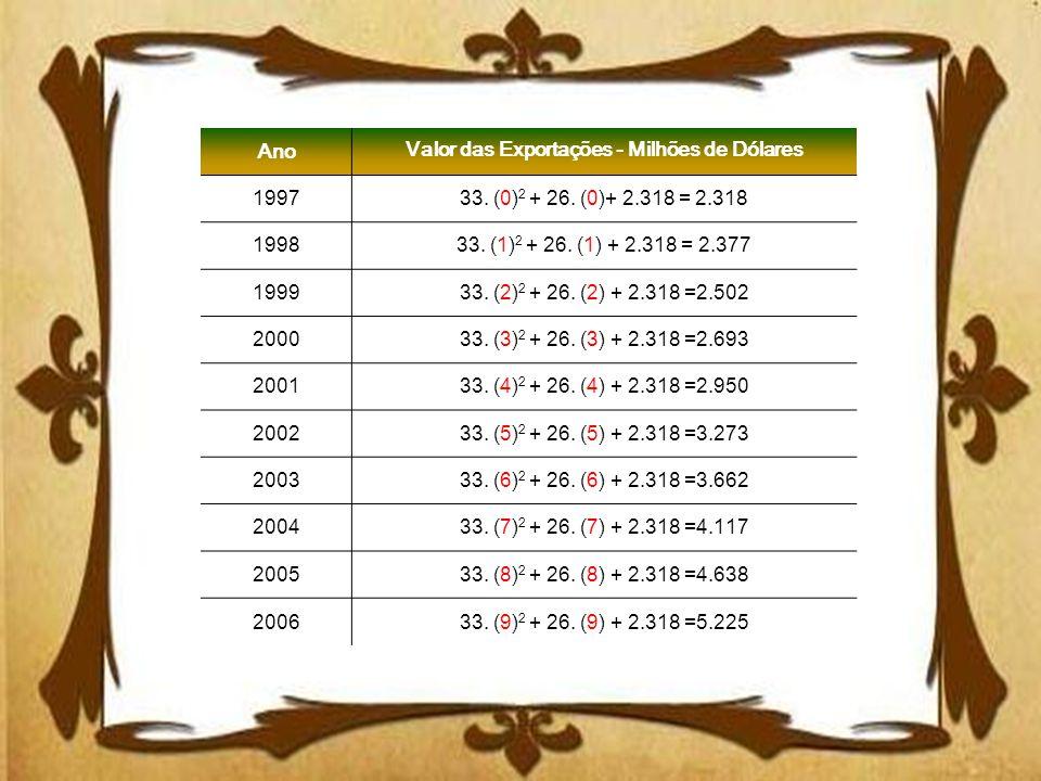 Ano Valor das Exportações - Milhões de Dólares 199733. (0) 2 + 26. (0)+ 2.318 = 2.318 199833. (1) 2 + 26. (1) + 2.318 = 2.377 199933. (2) 2 + 26. (2)