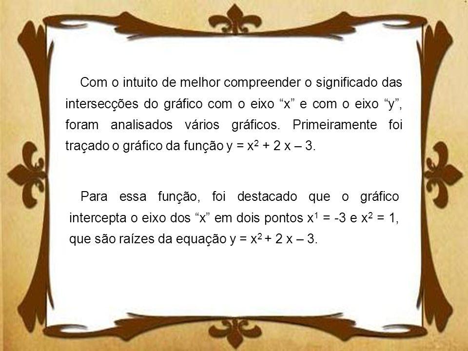 Com o intuito de melhor compreender o significado das intersecções do gráfico com o eixo x e com o eixo y, foram analisados vários gráficos. Primeiram