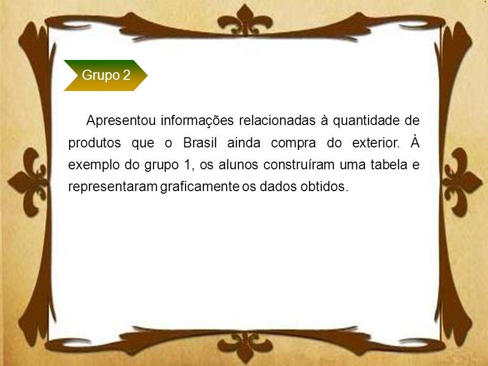 Apresentou informações relacionadas à quantidade de produtos que o Brasil ainda compra do exterior. À exemplo do grupo 1, os alunos construíram uma ta