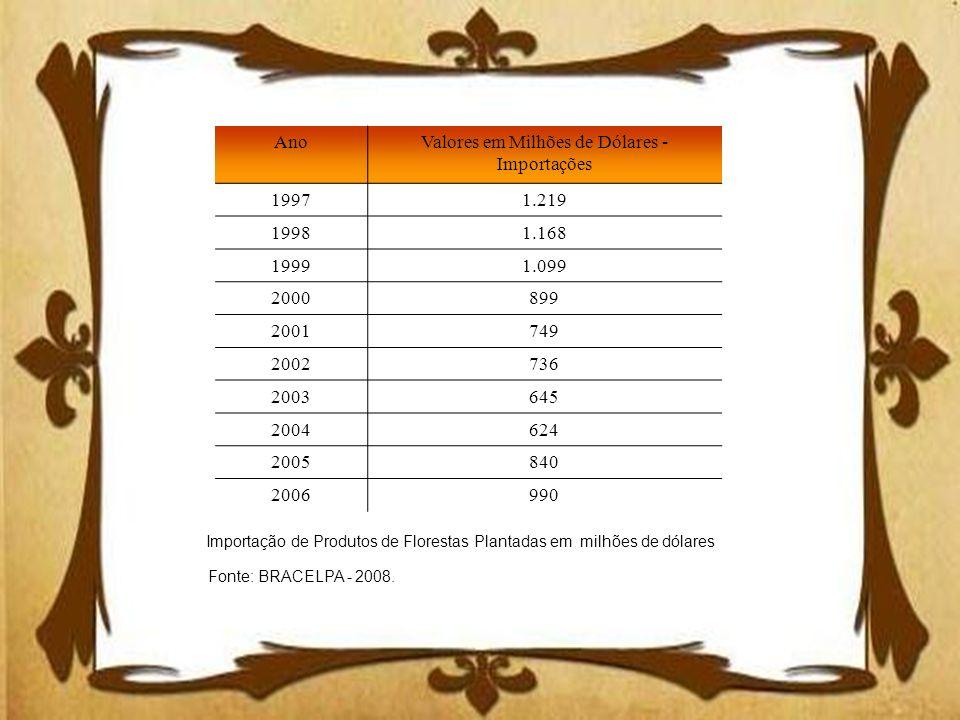 Importação de Produtos de Florestas Plantadas em milhões de dólares AnoValores em Milhões de Dólares - Importações 19971.219 19981.168 19991.099 20008