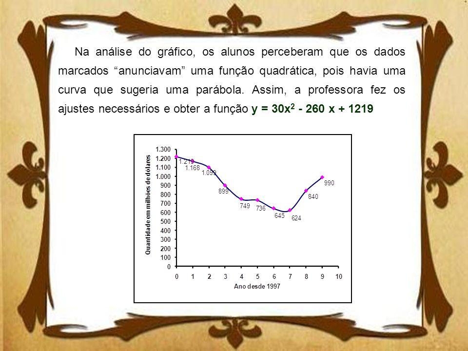 Na análise do gráfico, os alunos perceberam que os dados marcados anunciavam uma função quadrática, pois havia uma curva que sugeria uma parábola. Ass