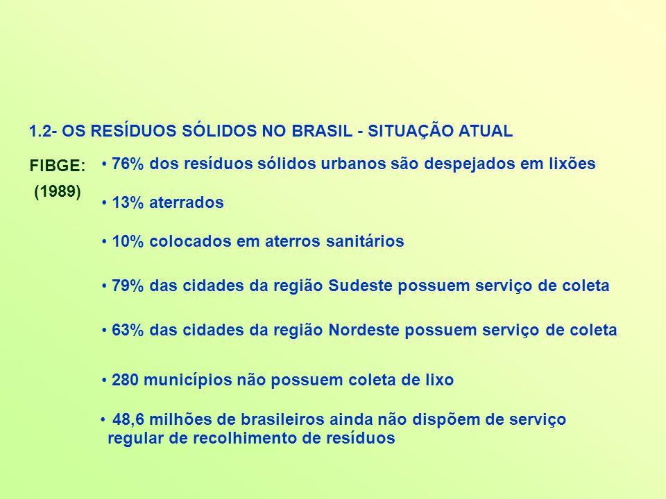 1.2- OS RESÍDUOS SÓLIDOS NO BRASIL - SITUAÇÃO ATUAL FIBGE: (1989) 48,6 milhões de brasileiros ainda não dispõem de serviço regular de recolhimento de