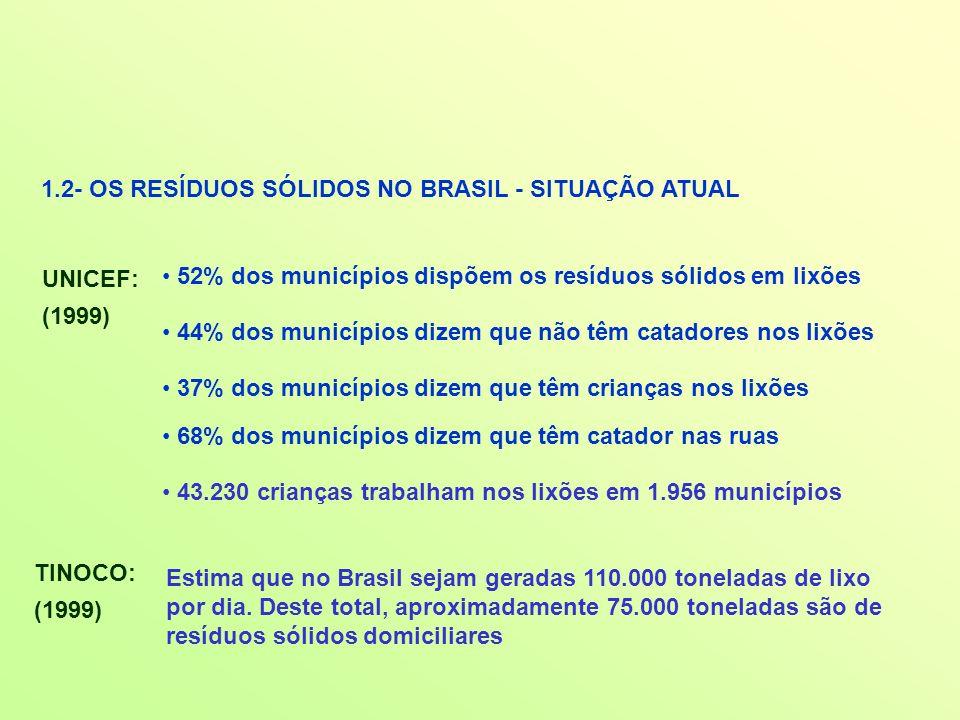 1.2- OS RESÍDUOS SÓLIDOS NO BRASIL - SITUAÇÃO ATUAL UNICEF: (1999) 52% dos municípios dispõem os resíduos sólidos em lixões 44% dos municípios dizem q