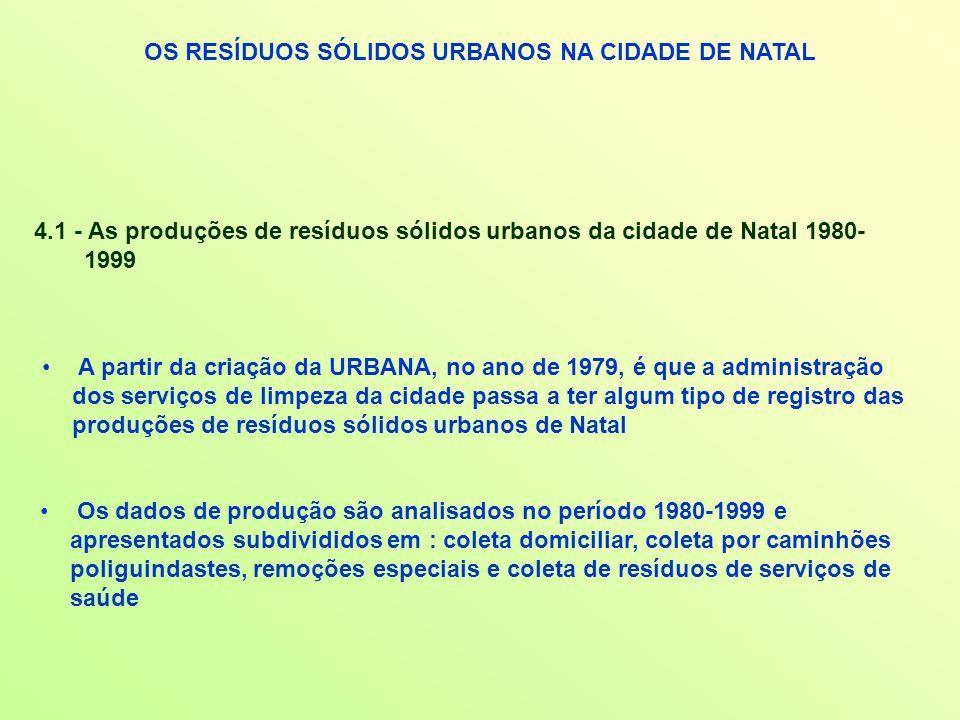 OS RESÍDUOS SÓLIDOS URBANOS NA CIDADE DE NATAL 4.1 - As produções de resíduos sólidos urbanos da cidade de Natal 1980- 1999 A partir da criação da URB