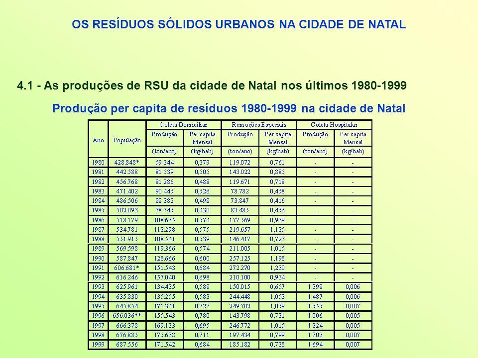 OS RESÍDUOS SÓLIDOS URBANOS NA CIDADE DE NATAL 4.1 - As produções de RSU da cidade de Natal nos últimos 1980-1999 Produção per capita de resíduos 1980