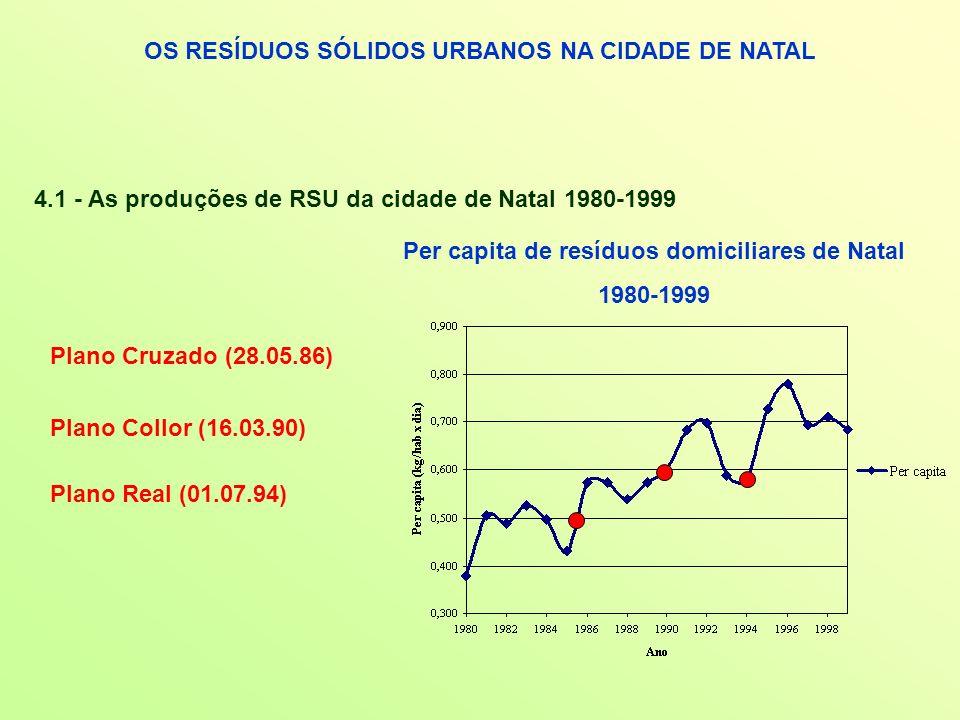 OS RESÍDUOS SÓLIDOS URBANOS NA CIDADE DE NATAL 4.1 - As produções de RSU da cidade de Natal 1980-1999 Per capita de resíduos domiciliares de Natal 198