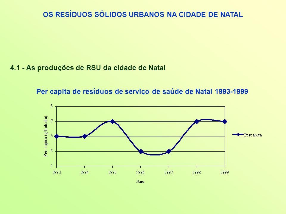 OS RESÍDUOS SÓLIDOS URBANOS NA CIDADE DE NATAL 4.1 - As produções de RSU da cidade de Natal Per capita de resíduos de serviço de saúde de Natal 1993-1