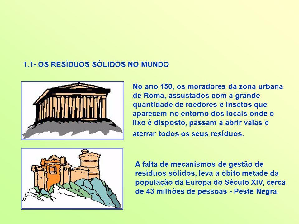 OS RESÍDUOS SÓLIDOS URBANOS NA CIDADE DE NATAL REMEDIAÇÃO Valas para disposição de resíduos de serviços de saúde Praça do catador