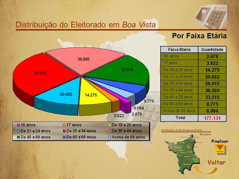 Distribuição do Eleitorado em Boa Vista Por Grau de Escolaridade Voltar Finalizar