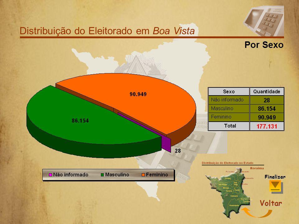 Distribuição do Eleitorado em Boa Vista Por Faixa Etária Voltar Finalizar