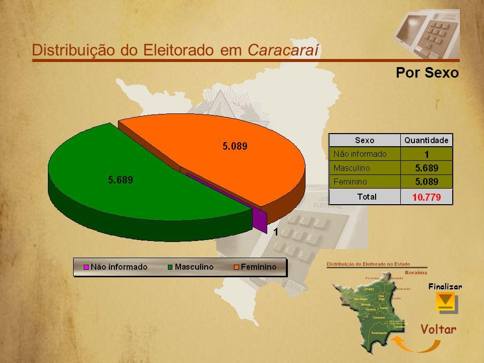 Distribuição do Eleitorado em Caracaraí Por Faixa Etária Voltar Finalizar