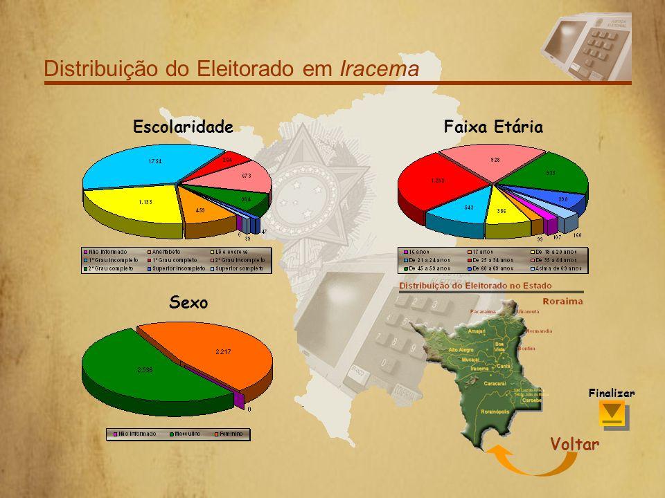 Distribuição do Eleitorado em Caracaraí Por Sexo Voltar Finalizar