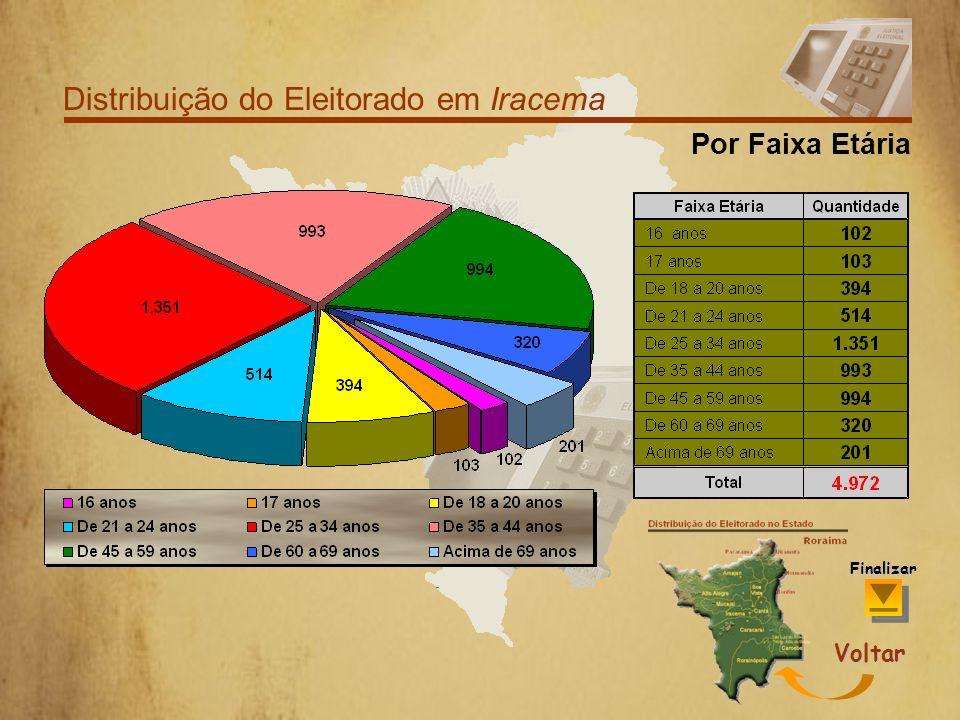 Distribuição do Eleitorado em Iracema Por Grau de Escolaridade Voltar Finalizar