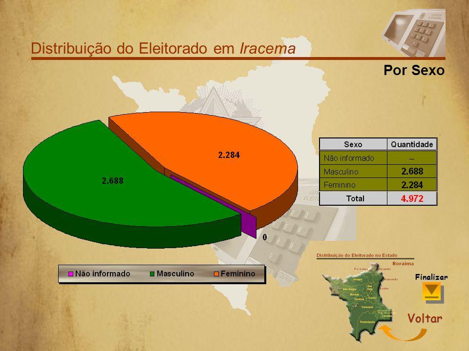 Distribuição do Eleitorado em Iracema Por Faixa Etária Voltar Finalizar