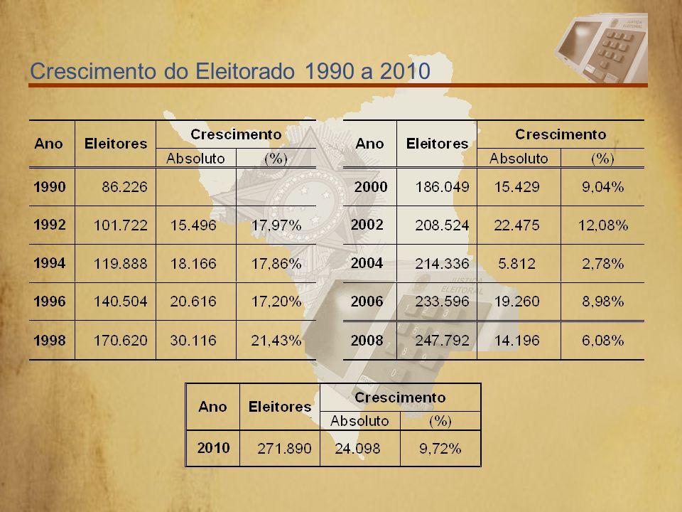 Distribuição do Eleitorado em Caroebe Por Faixa Etária Voltar Finalizar