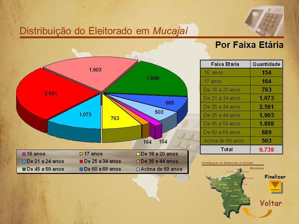 Distribuição do Eleitorado em Mucajaí Por Grau de Escolaridade Voltar Finalizar