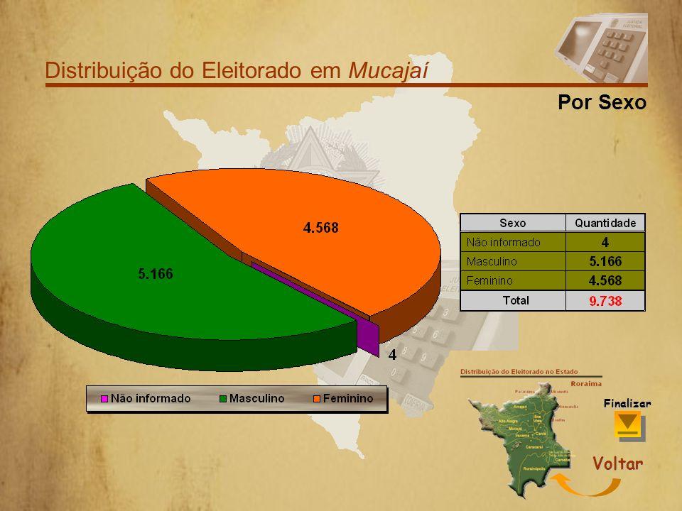 Distribuição do Eleitorado em Mucajaí Por Faixa Etária Voltar Finalizar