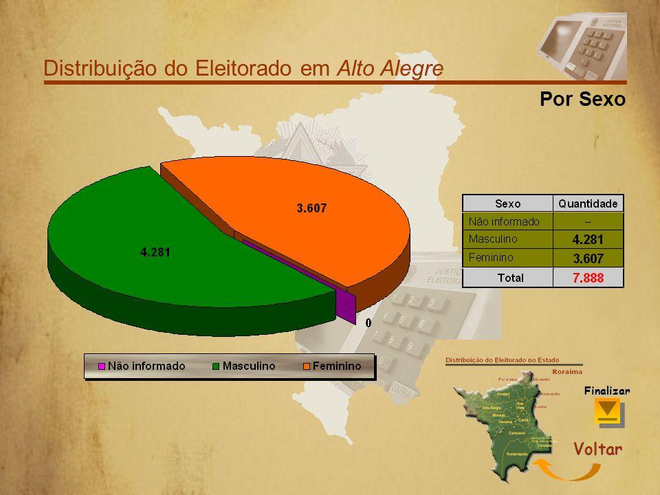 Distribuição do Eleitorado em Alto Alegre Por Faixa Etária Voltar Finalizar