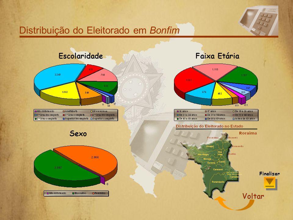 Distribuição do Eleitorado em Alto Alegre Por Sexo Voltar Finalizar