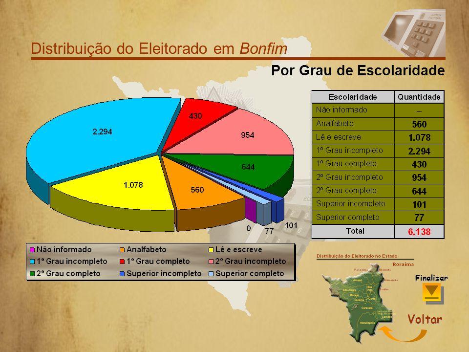 Distribuição do Eleitorado em Bonfim EscolaridadeFaixa Etária Sexo Finalizar Voltar