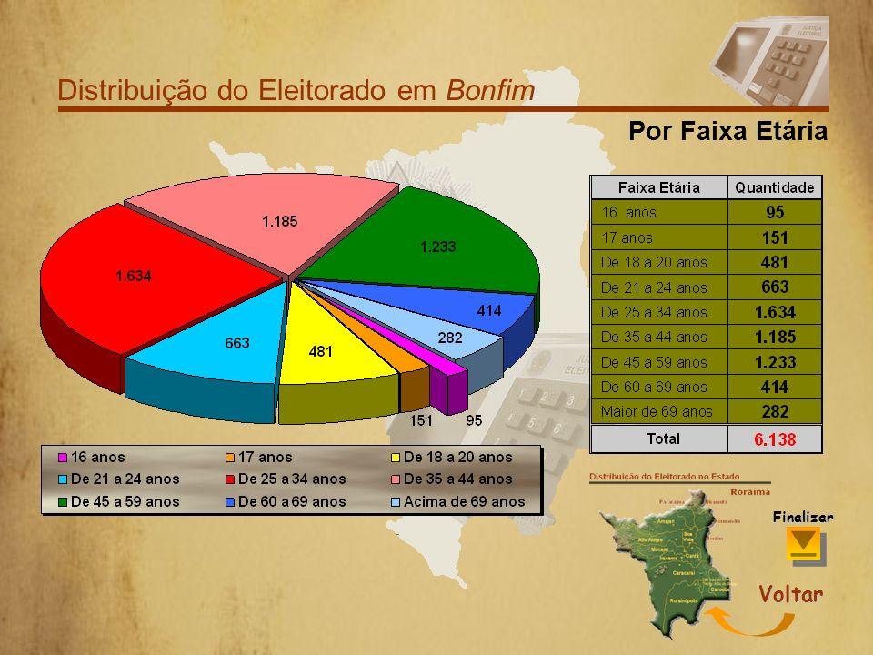 Distribuição do Eleitorado em Bonfim Por Grau de Escolaridade Voltar Finalizar