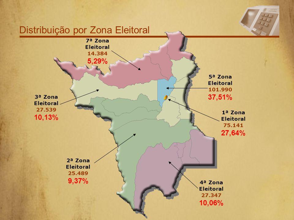 Distribuição por Zona Eleitoral 7ª Zona Eleitoral 14.384 5,29% 3ª Zona Eleitoral 27.539 10,13% 2ª Zona Eleitoral 25.489 9,37% 5ª Zona Eleitoral 101.990 37,51% 1ª Zona Eleitoral 75.141 27,64% 4ª Zona Eleitoral 27.347 10,06%