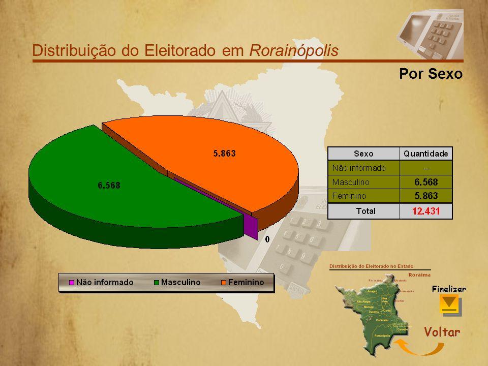 Distribuição do Eleitorado em Rorainópolis Por Faixa Etária Finalizar Voltar