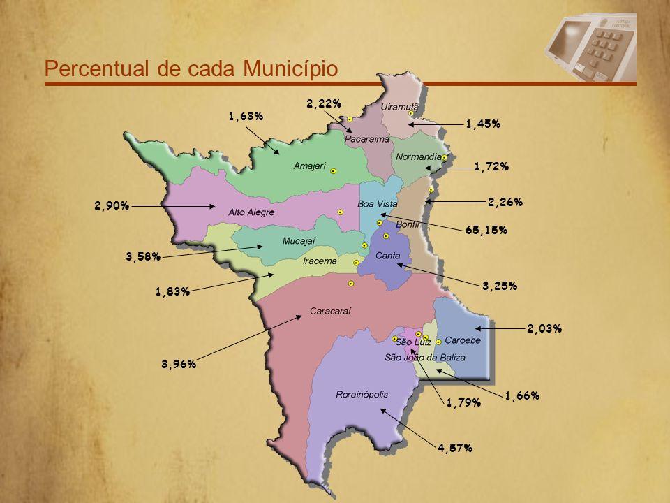 Distribuição por Zona Eleitoral 7ª Zona Eleitoral 14.384 5,29% 3ª Zona Eleitoral 27.539 10,13% 2ª Zona Eleitoral 25.489 9,37% 5ª Zona Eleitoral 101.99
