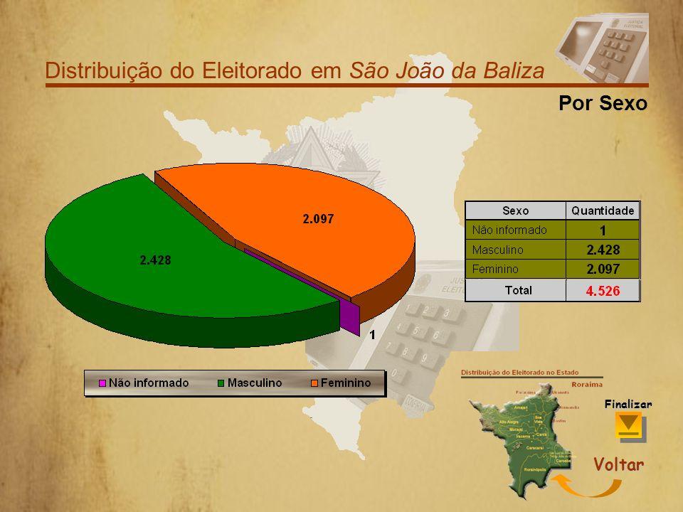 Distribuição do Eleitorado em São João da Baliza Por Faixa Etária Finalizar Voltar