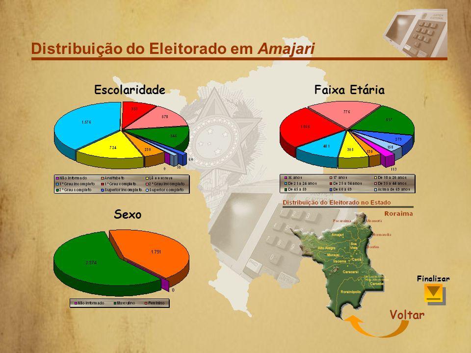 Distribuição do Eleitorado em São Luiz do Anauá Por Sexo Finalizar Voltar
