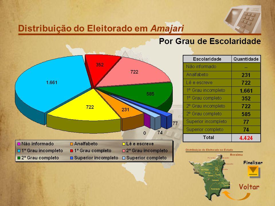 Distribuição do Eleitorado em Amajari EscolaridadeFaixa Etária Sexo Finalizar Voltar