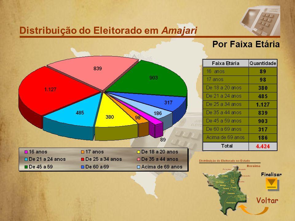 Distribuição do Eleitorado em Amajari Por Grau de Escolaridade Voltar Finalizar