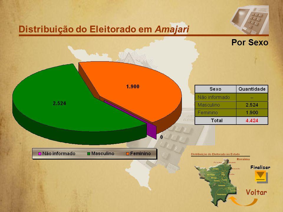 Distribuição do Eleitorado em Amajari Por Faixa Etária Voltar Finalizar