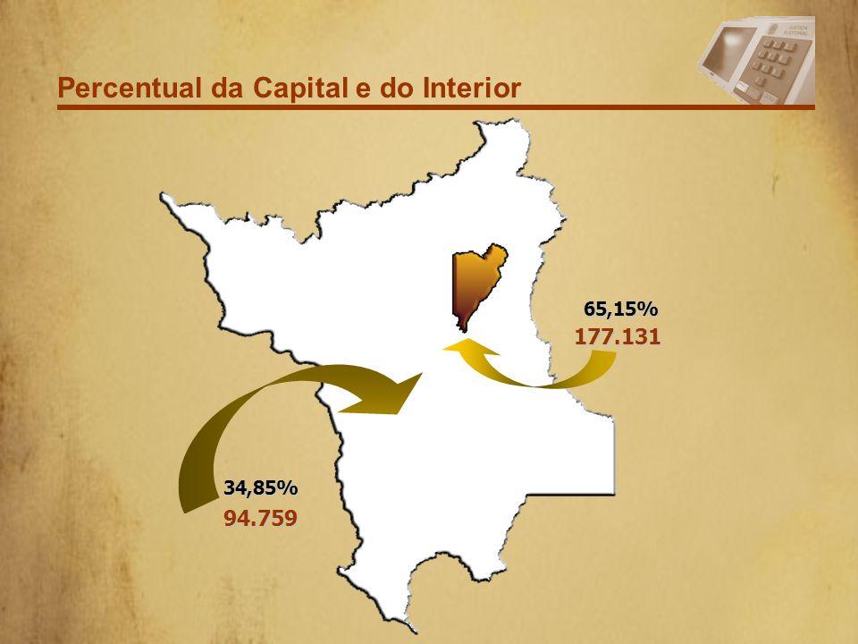 Percentual da Capital e do Interior 177.13165,15% 94.75934,85%