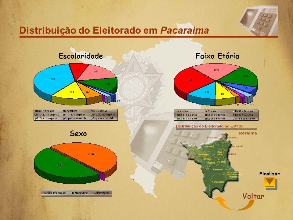 Distribuição do Eleitorado em Amajari Por Sexo Voltar Finalizar