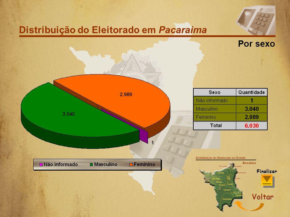 Distribuição do Eleitorado em Pacaraima Por Faixa Etária Voltar Finalizar